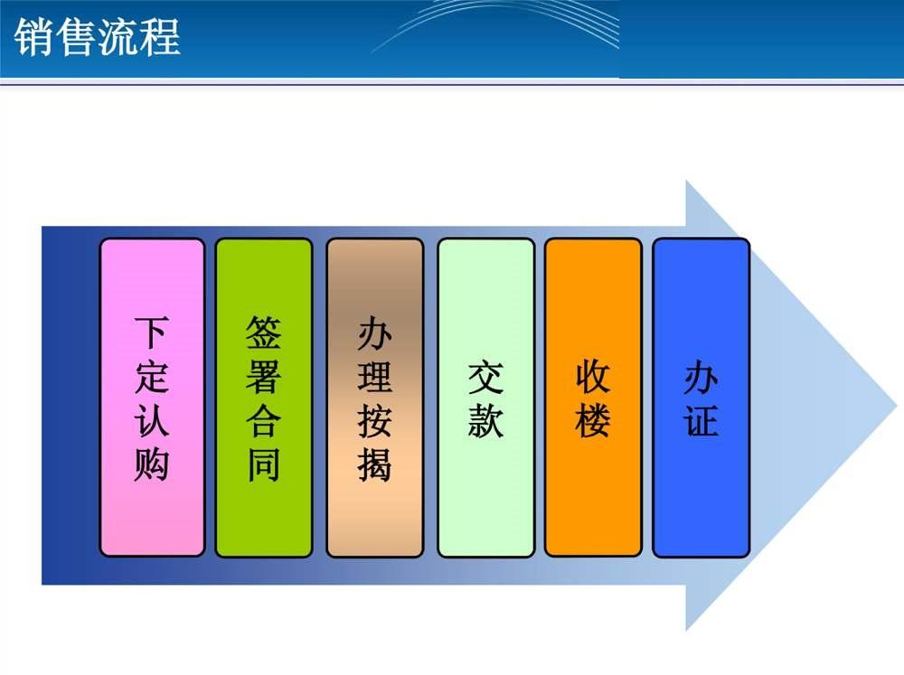 楼盘标准销售流程及案例讲解