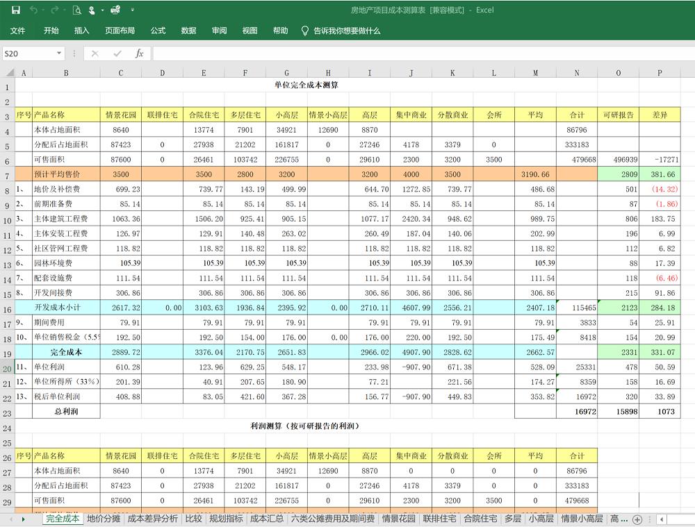 房地产项目成本分析套表